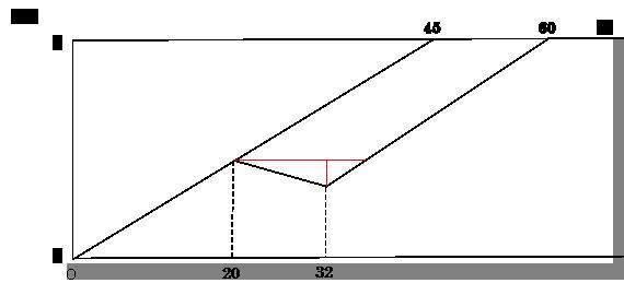 ダイヤグラムに補助線