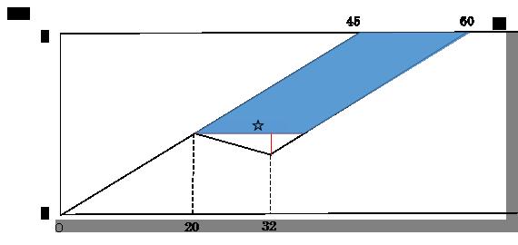 ダイヤグラムに現れた平行四辺形