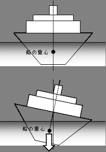 船の模式図