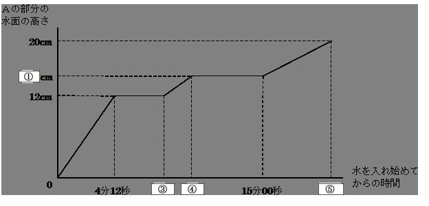 水を入れ始めてからの時間とAの部分の水面の高さの関係のグラフ