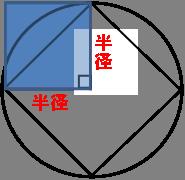 半径×半径なので青い正方形の面積を求める