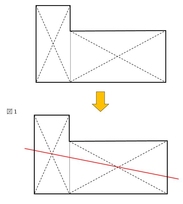面積を2等分する考え方