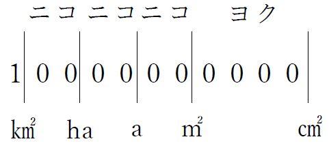 面積と量かさの単位換算表中学受験プロ講師ブログ