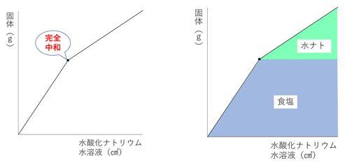 中和計算2