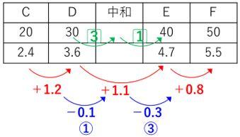 中和計算6
