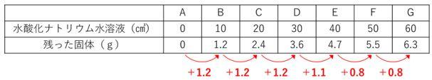 中和計算3