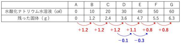 中和計算5