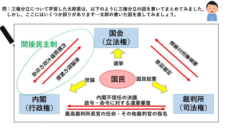三 権 分立 の 関係 図 三権分立とは|三権分立の意味についてわかりやすく解説