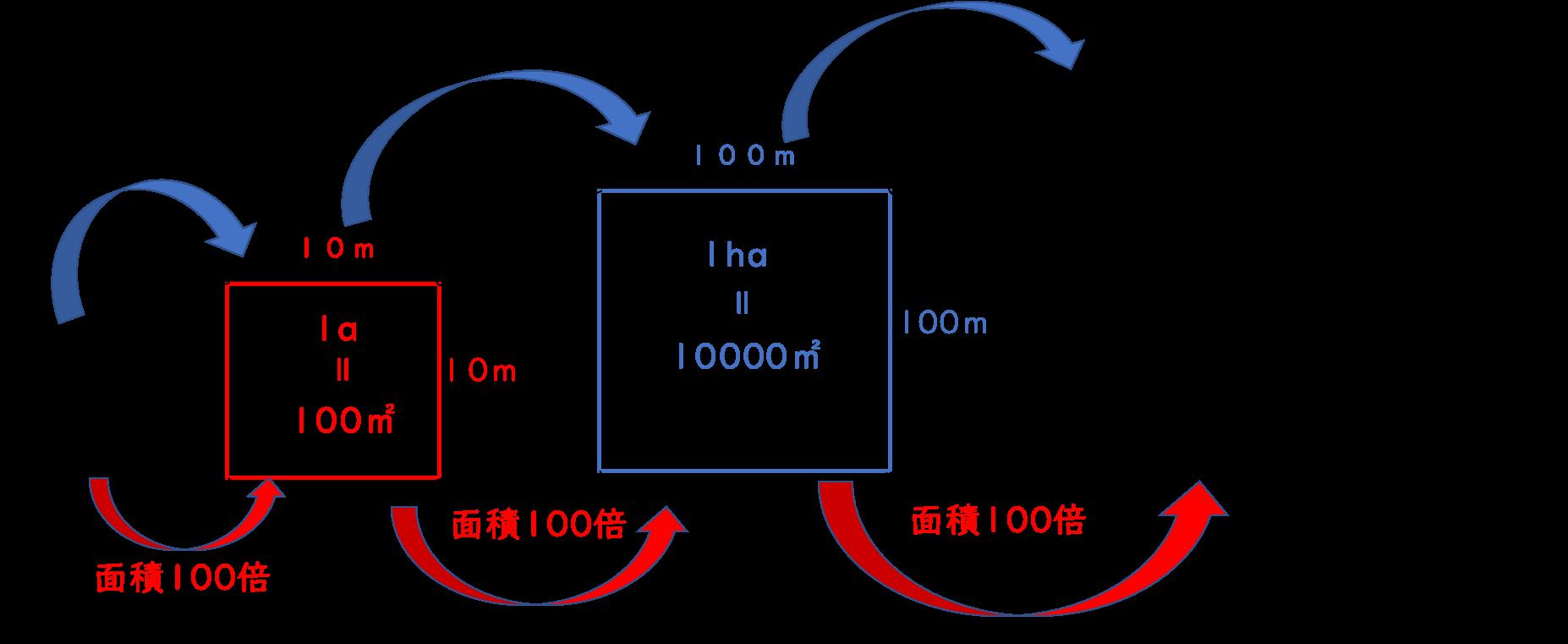 は 平方メートル アール 10 何 平方メートルとヘクタールの関係は?1分でわかる計算方法、換算、計算機、坪との関係